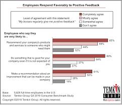 employee engagement customer experience matters reg  1611 employeerespondtopositivefeedback