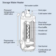 storage water heater   wikipediadiagram showing a natural gas storage water heater