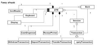 banking system   class diagramclass diagram atm fawzy altayeb  jpg