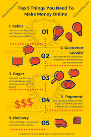power of infographics the world s most powerful infographic top 5 things you need to make money online
