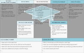 how can the business model canvas help mba applications the the mba application canvas as i have called it you have all the important things right in front of you and not on to do lists and post its we all