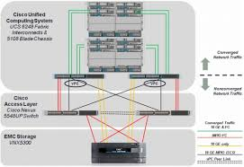 cisco ucs and emc® vnx™ 5300 microsoft private cloud fast the reference configuration