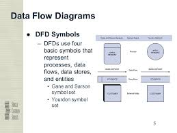 systems analysis  amp  design sixth edition chapter  data and process     data flow diagrams ●dfd symbols  dfds use four basic symbols that represent processes