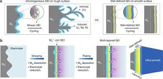 Designable ultra-smooth ultra-thin <b>solid</b>-electrolyte interphases of ...