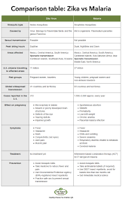 zika virus vs malaria differences in symptoms treatment and comparison chart jpg