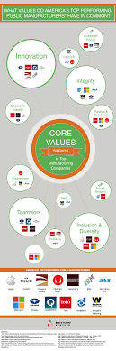 patterns in core values of top manufacturing companies infographic manufacturing core values png
