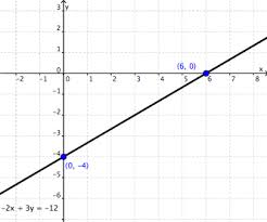 Linear Equations Wyzant