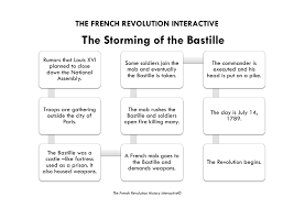 key stage french revolution and napoleon interactive image 7