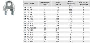 Такелаж | Зажим для стальных канатов DIN 741 - TECH-KREP