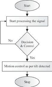 fig    basic flow chart of receiver standby channel  analysis    download