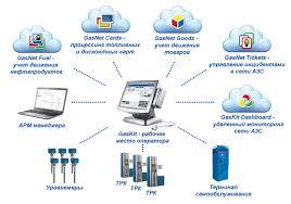 Системы автоматизации АЗС :: Система GasNet :: GasKit