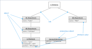 diagramming software for design uml object diagrams   uml sequence    uml object diagram  uml object diagram symbols  object