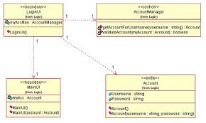 class diagram   login   sigit purnomo   flickr    class diagram   login   by y sigit p