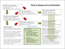 how to always win at interviews flowchart ur how to always win at interviews determine the skills fit quickly figure out if you re a culture fit if you re not a fit for either use your time to