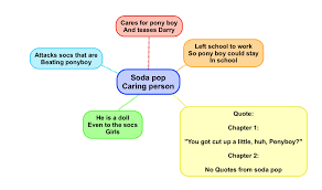 mind map the outsiders flynn hertzke s school blog image