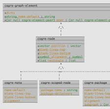 cedet  uml diagramscedet lets you create uml diagrams either by hand  or automatically generate simple  tier class diagrams from your sources  the diagrams are linked to your
