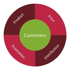 marketing mix   wheel diagram   marketing diagrams   marketing    marketing mix   wheel diagram