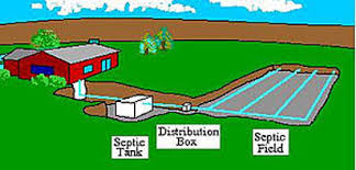 Image result for septic systems