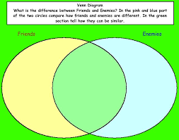 best photos of make your own venn diagram   create venn diagram    create venn diagram