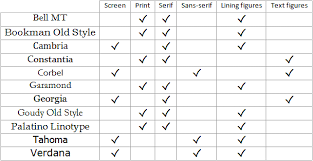 choosing the right r̩sum̩ typeface Рlucareerservices to gofont grid pc