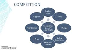 edexcel gcse business analysing competitor strengths and edexcel gcse business analysing competitor strengths and weaknesses