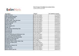 Swim England SwimMark Accredited Clubs Correct at 9th April 2020 ...