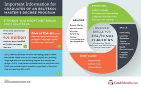 masters in esl tesol degrees and programs masters in tesol esl masters degree and esl program information