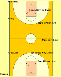 basketball basics   the rules  concepts  definitions  and player    court   k  basketball court