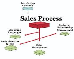 sales process management   marketing mosales process