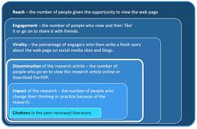 how articles get noticed and advance the scientific conversation a 2013 study in plos one tracked the impact of social media on the dissemination of