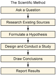 the scientific method introduction to sociology the scientific method