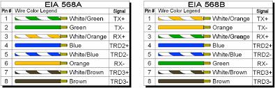 tia eia 568a wiring diagram wiring diagram Cat 5e Vs Cat 6 Wiring Diagram tia eia 568a wiring diagram tia eia wiring diagram category 5 cat 5 cat 6 wiring diagram