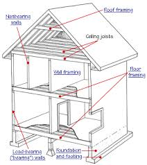 house framing basics   hometipshouse framing basics