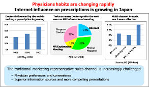 innovation memo pharmaceutical marketing performance strategy the solution framework for big pharma has to address both the internal needs for improved s