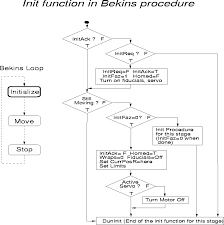 spectrograph controlfigure     bekins program flow   overview