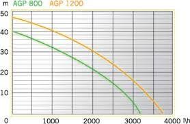 Садовый <b>насос AGP 1200</b> INOX / Садовые <b>насосы</b> / <b>Насосы</b> ...