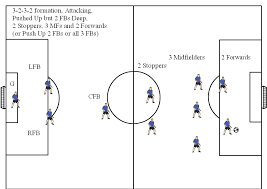 soccer positions diagrams  v  soccer formations v  soccer formation diagram       attacking  pushed up