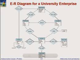 relational database management system  rdbms   examples of er diagram