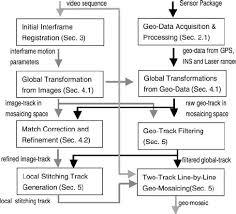 Geo-<b>mosaic</b> system diagram. The input of each processing <b>module</b> is...