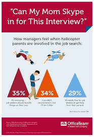 avoid these interview mistakes robert half finance accounting view an infographic of the survey findings about helicopter parents and their contributions to the interview mistakes