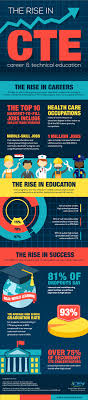 career and technical education stem infographic career and new graphic demonstrates the role cte plays in boosting graduation rates education sharecareer technical