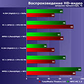 Тестирование <b>процессоров AMD Ryzen</b> 5 3600/3600X и Intel Core ...