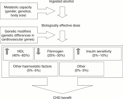moderate alcohol consumption and coronary heart disease a review figure