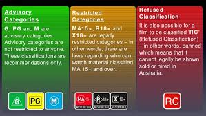Image result for restricted classification