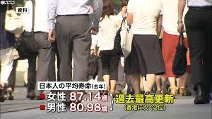 「男女とも日本は2位で、トップが香港――。昨年の平均寿命を・・・」の画像検索結果
