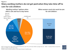 data note balancing on shaky ground women work and family 8648 many working mothers do not get paid when they take time off to care