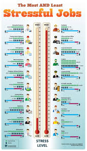 career planning career explorer most and least stressful jobs