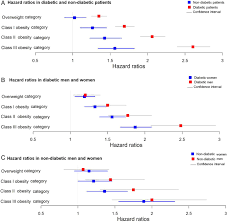 association between body mass index and onset of hypertension in figure