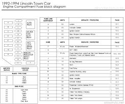 similiar 2000 lincoln town car fuse box diagram keywords 2000 lincoln town car fuse box diagram additionally lincoln town car