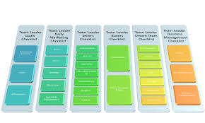 jump start team leader training james orr real estate services team leader daily checklist